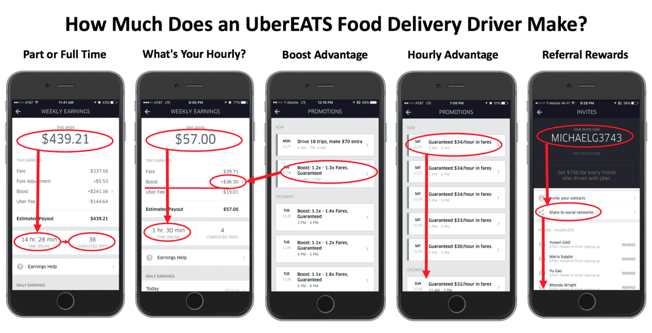 When Does Uber Pay >> UberEATS Driver Sign-up Bonus Up to $1,100! Deliver!